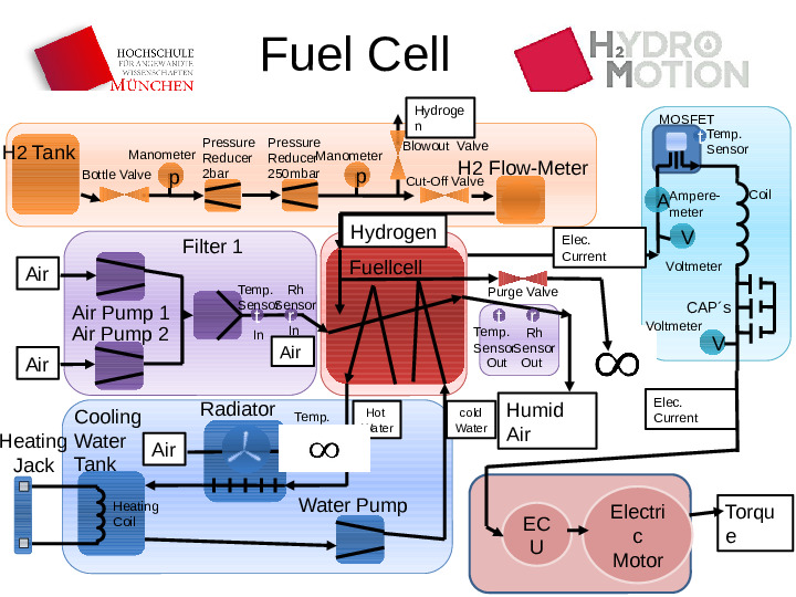 Fuel cell schematics