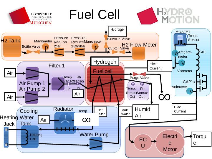 Fuel cell schematics