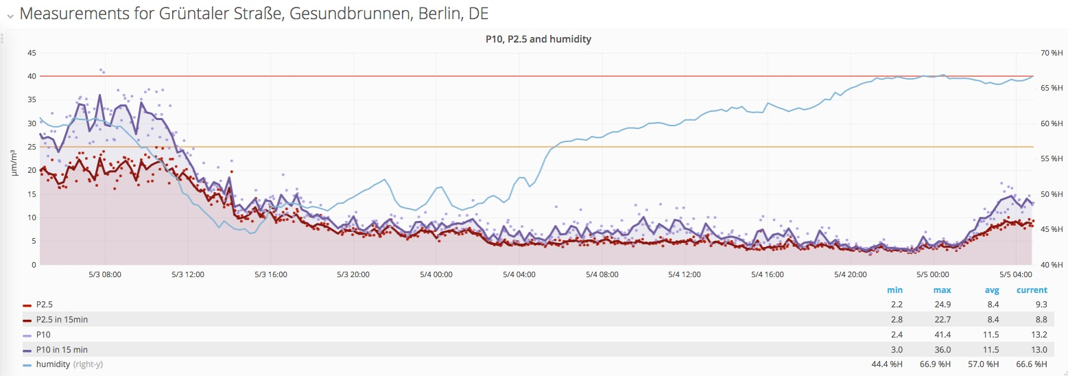 luftdaten.info - Measurement timeseries by location, with EU-Limits as threshold lines