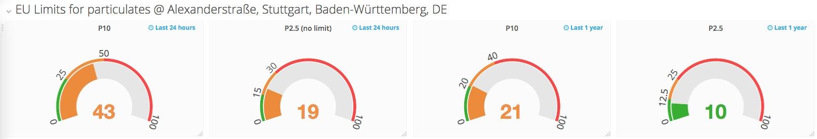 luftdaten.info - Current measurement value, with EU-Limits (orange)